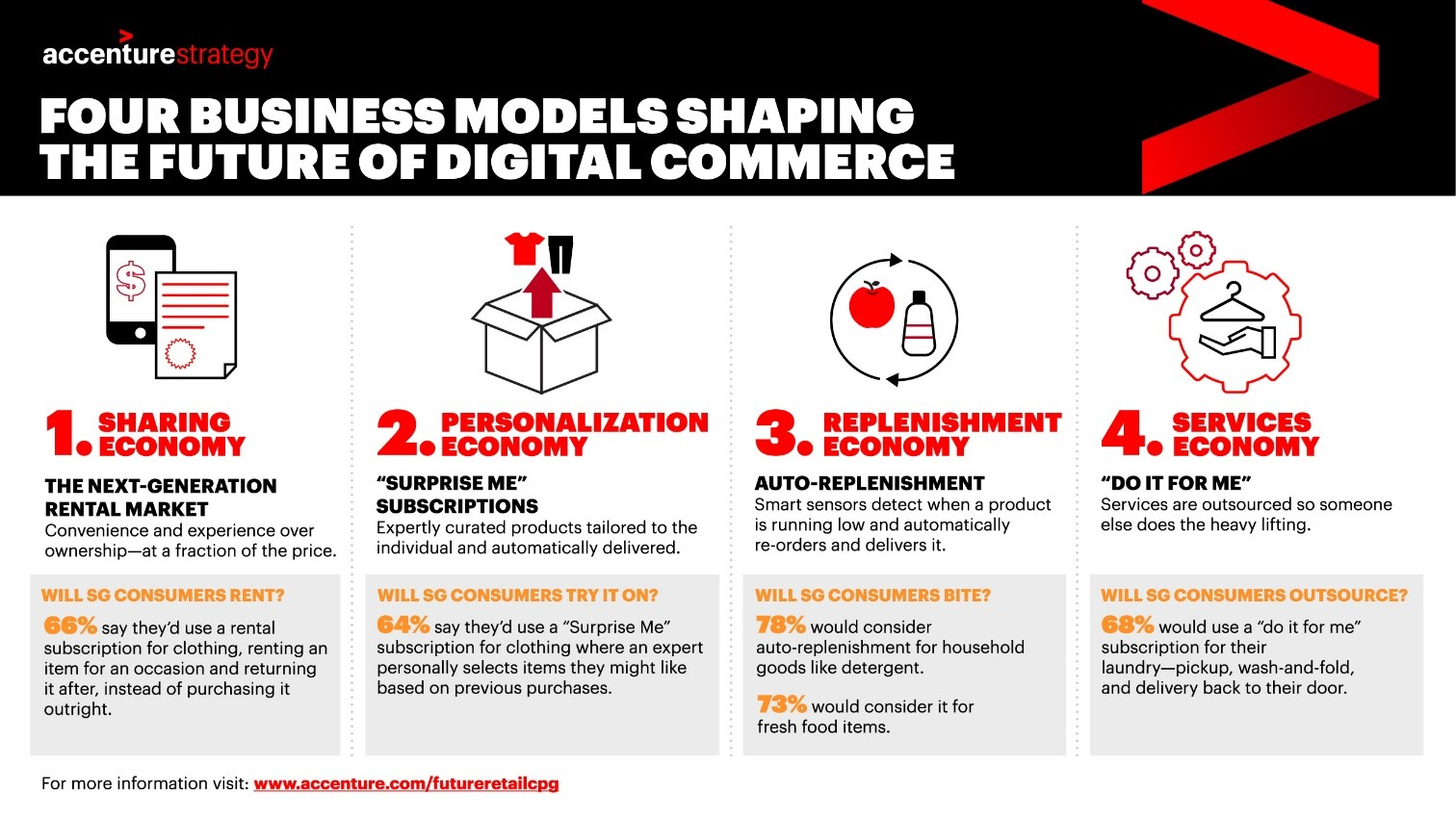 Four business models shaping the future  of digital commerce