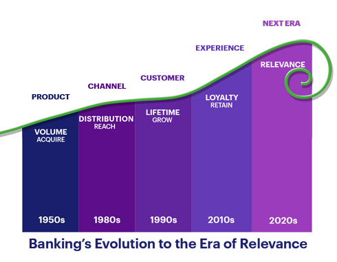Banking's Evolution to the Era of Relevance