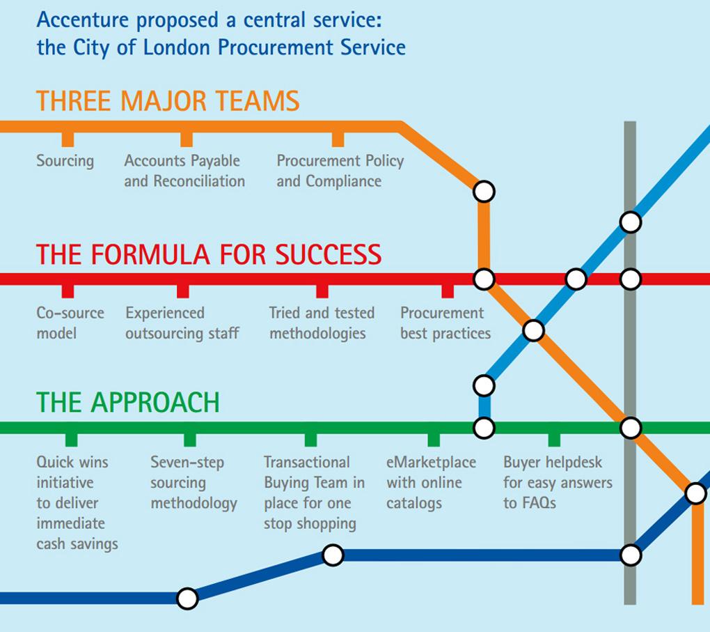 London Centralized Procurement Transforms Government