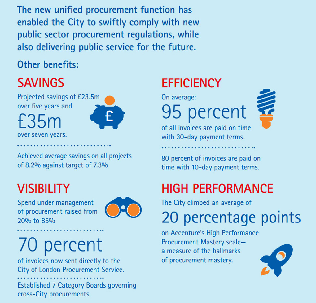 City London Government Transformation Centralized Procurement US Results
