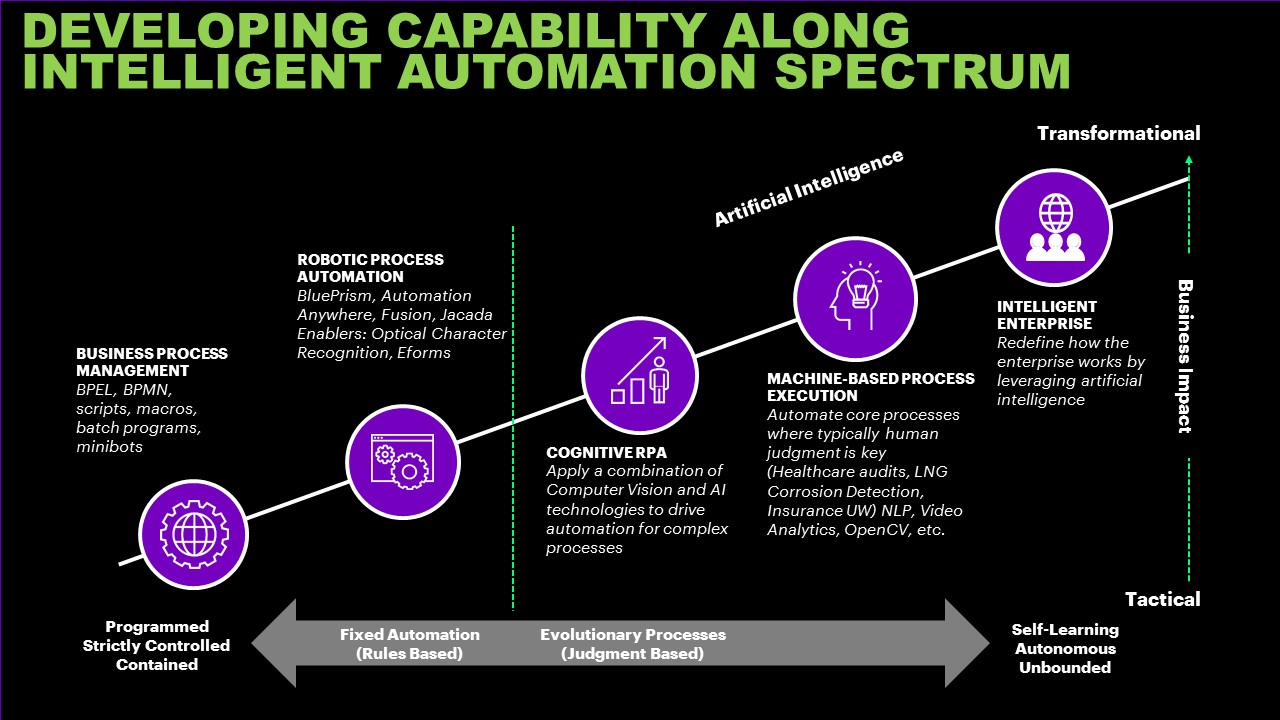 Automation Ai And Rpa In Oil And Gas Accenture
