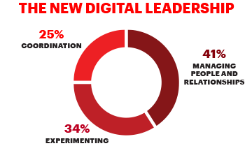 The New Digital Leadership