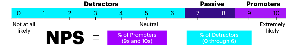 NPS is a simple calculation based on customers' willingness to recommend