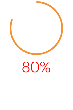 80% of CPG workers are excited about the changes that technology is bringing