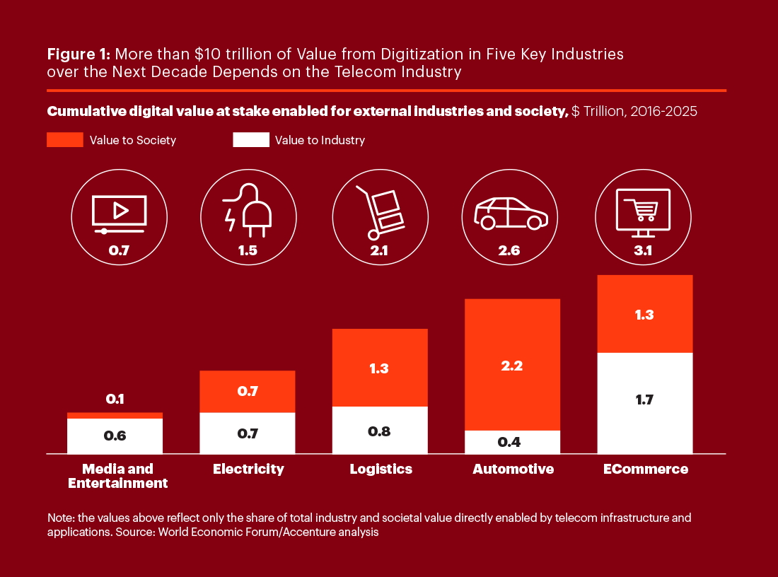 Cumulative digital value at stake enabled for external industries and society