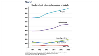 Figure showing number of petrochemical producers, globally