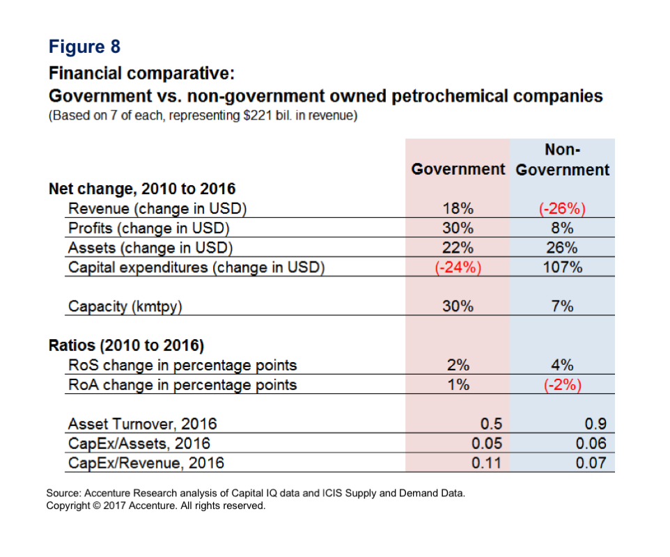 Petrochemicals: Ownership changes bring greater risks | Accenture