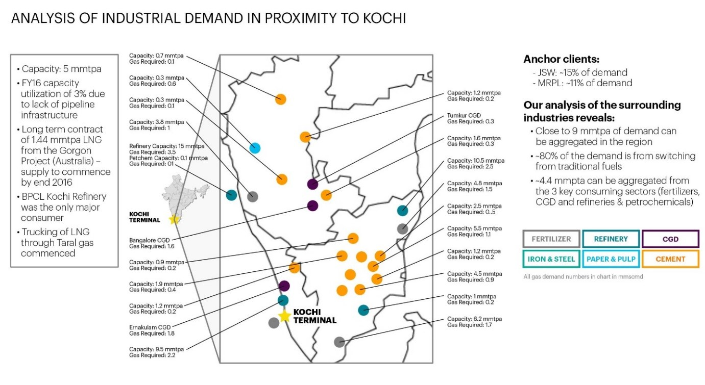 Analysis of Industrial Demand in Proximity to Kochi, India.