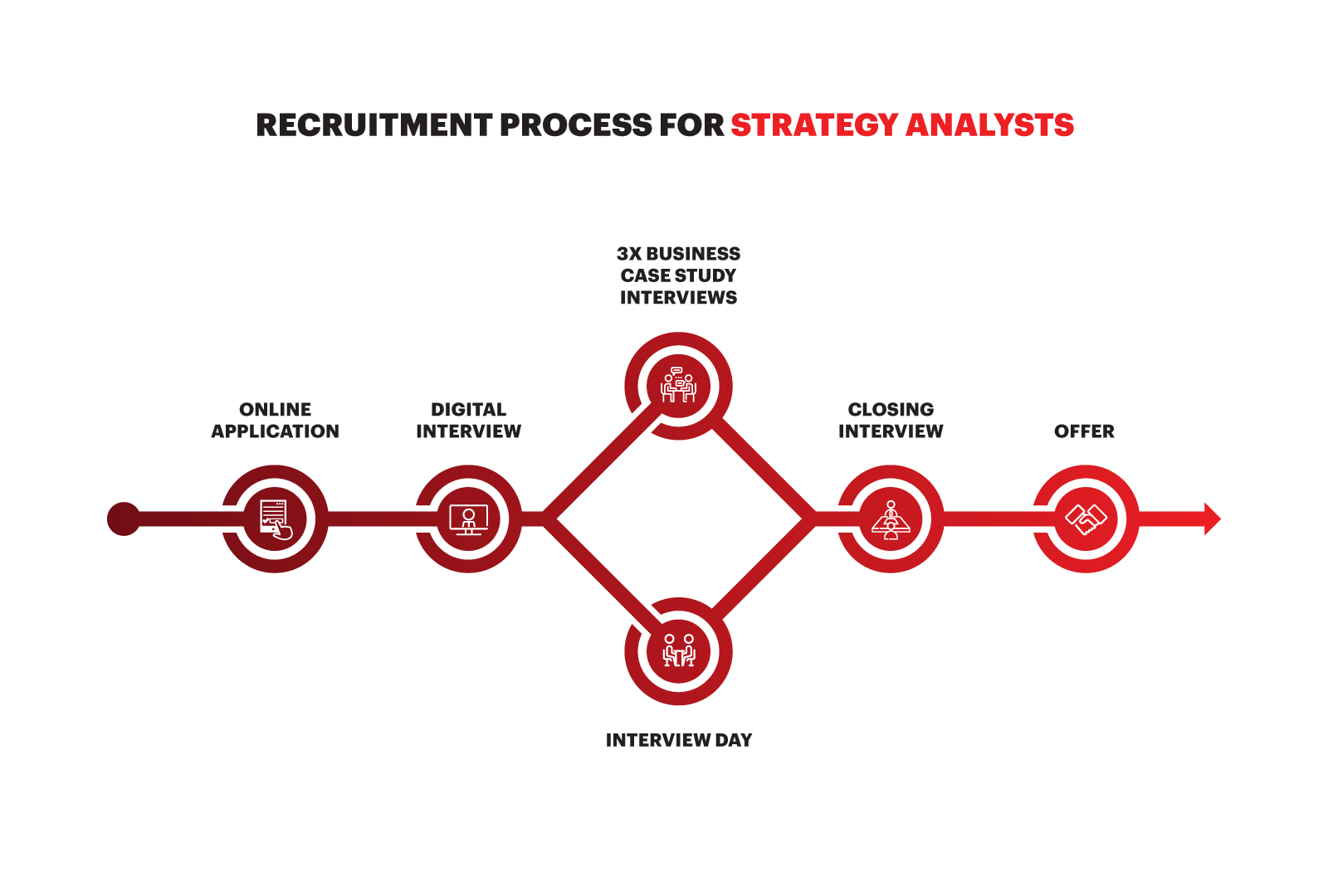 Recruitment Process for Strategy Analysts