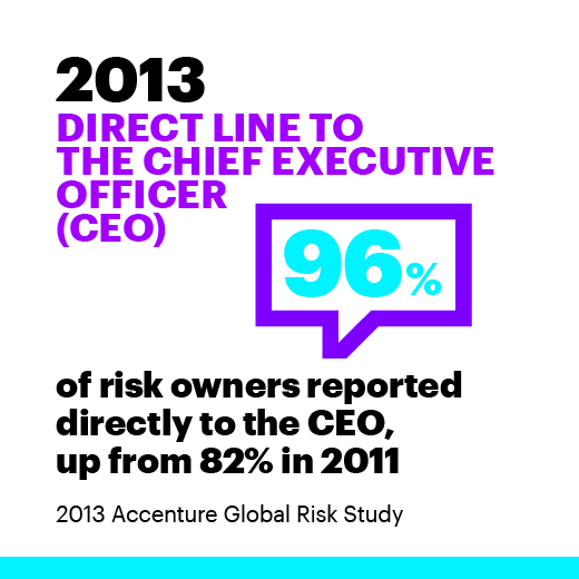 2013 Direct line to the chief executive officer (CEO). 96% of risk owners reported directly to the CEO, up from 82% in 2011. 2013 Accenture Global Risk Study