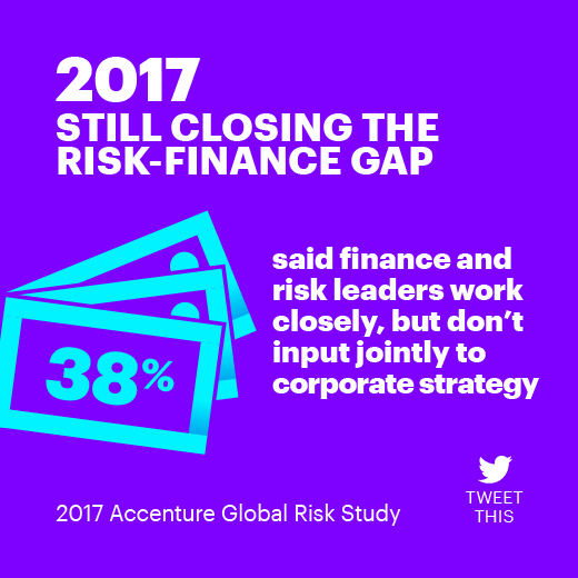 2017 Still closing the risk-finance gap. 38% said finance and risk leaders work closely, but don't input jointly to corporate strategy. 2017 Accenture Global Risk Study.