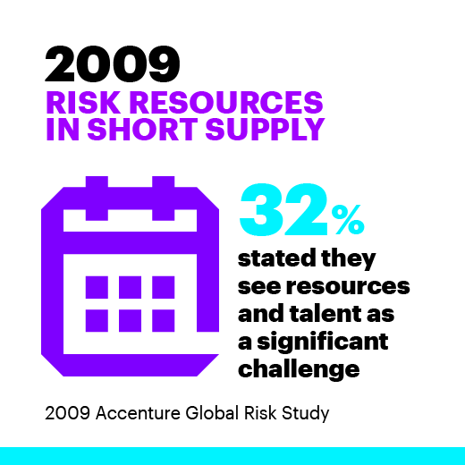 2009 Risk resources in short supply. 32% stated they see resources and talent as a significant challenge. 2009 Accenture Global Risk Study.