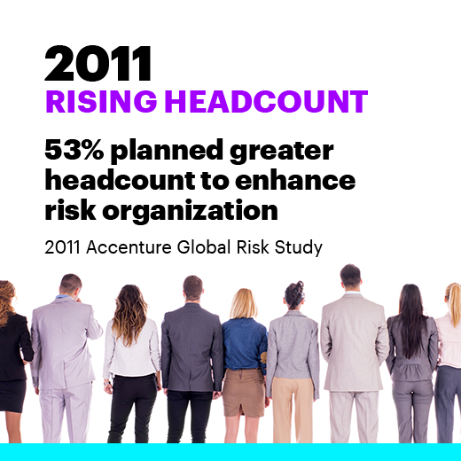 2011 Rising headcount. 53% planned greater headcount to enhance risk organization. 2011 Accenture Global Risk Study