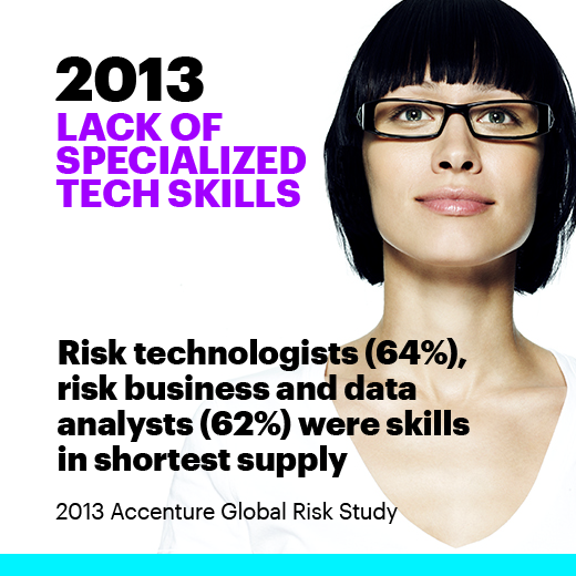 2013 Lack of specialized tech skills Risk technologists (64%), risk business and data analysts (62%) were skills in shortest supply. 2013 Accenture Global Risk Study