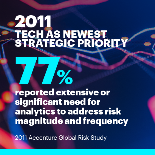 2011 Tech as newest strategic priority 77% reported extensive or significant need for analytics to address risk magnitude and frequency. 2011 Accenture Global Risk Study