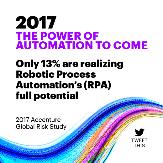 2017 The power of automation to come Only 13% are realizing Robotic Process Automation's (RPA) full potential. 2017 Accenture Global Risk Study.