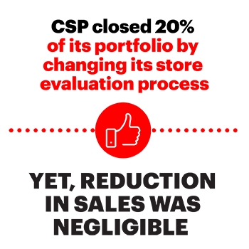 CSP closed 20% of its portfolio by changing its store evaluation process Yet, reduction in sales was negligible