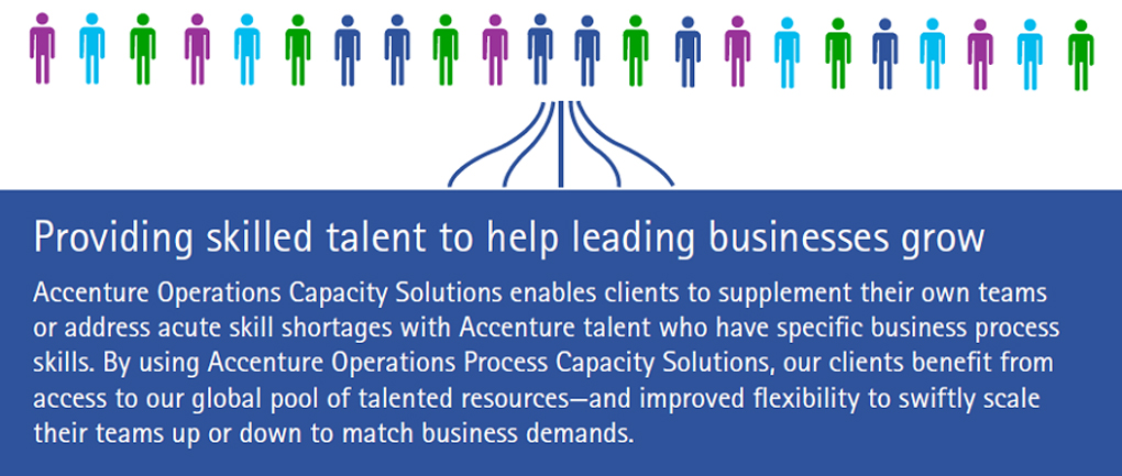 Accenture Operations Capacity Solutions Infographic