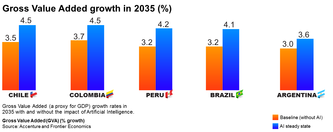 Gross Value Added Growth in 2035 (%)