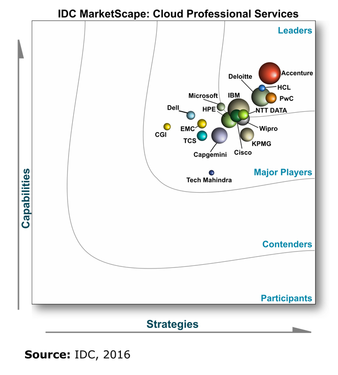 IDC MarketScape: Cloud Professional Services