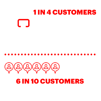 1 in 4 customers use the store as a means of evaluating products 6 in 10 use the store to ask for advice
