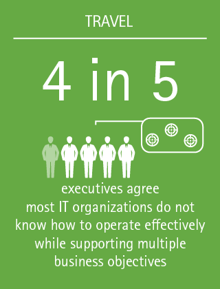 4 in 5 executives agree most IT organizations do not know how to operate effectively while supporting multiple business objectives