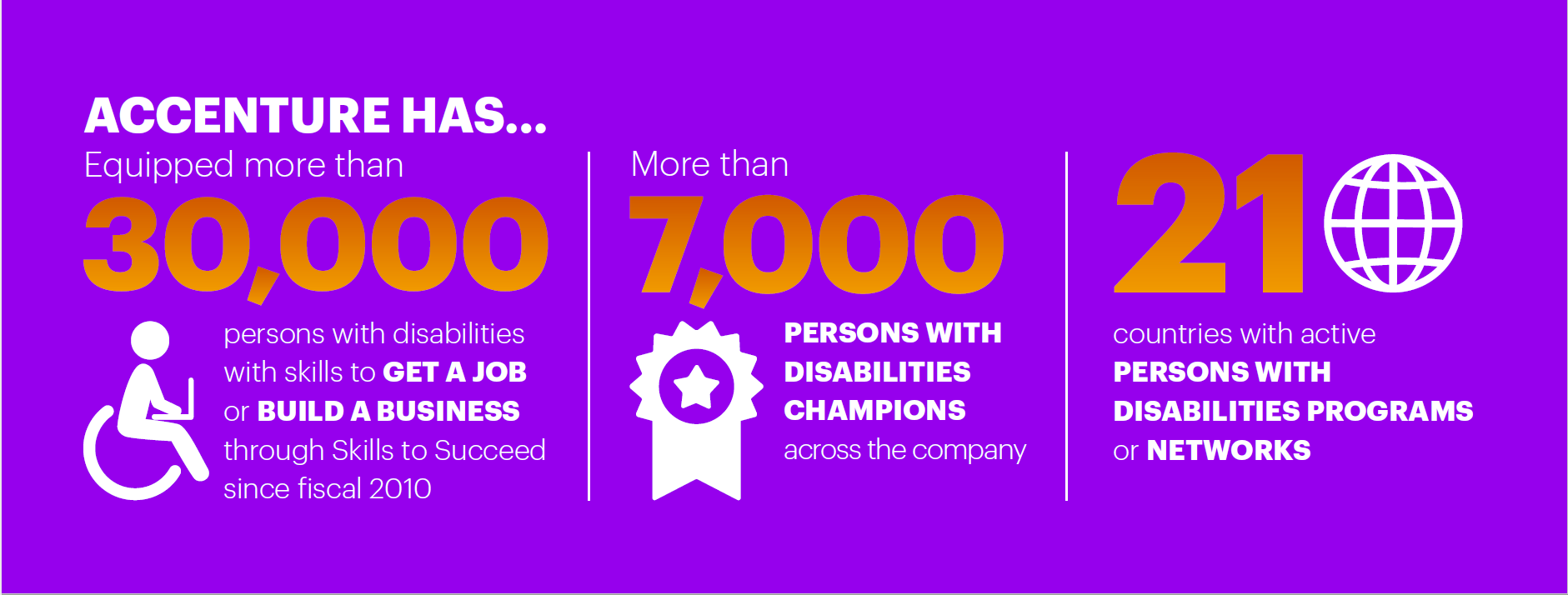Click here to download the infographic. Accenture Has... This opens a new window.