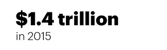 $1.4 trillion in 2015