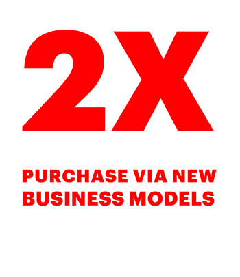 City shoppers are 2X more likely to purchase via new business models than suburban shoppers
