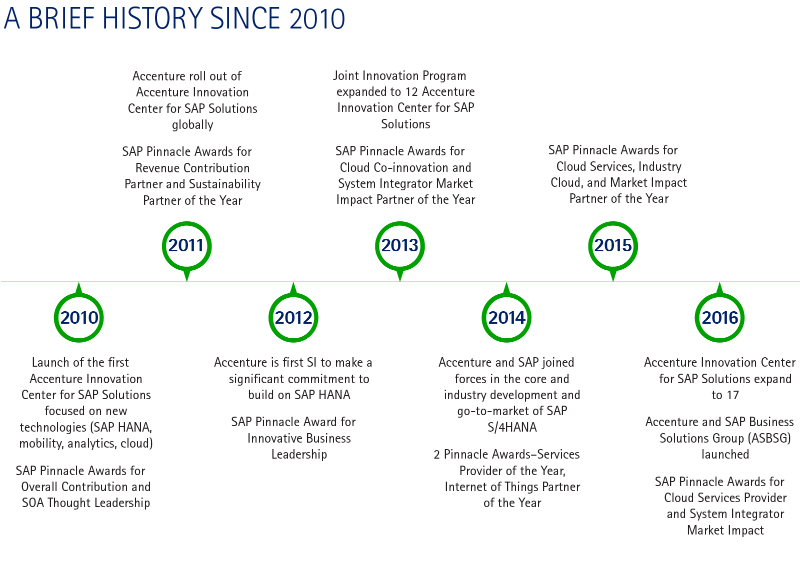 """accenture history As ceo of accenture operations from 2009 to 2016, i was  thought i was going  to be the most colossal """"flame-out"""" in the history of accenture."""