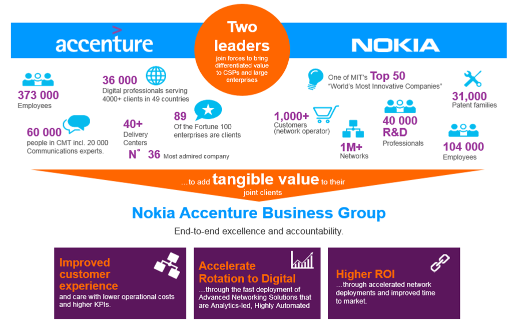 Nokia Accenture Business Group
