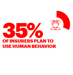 35% OF INSURERS PLAN TO USE HUMAN BEHAVIOR EXTENSIVELY TO GUIDE THE DEVELOPMENT OF NEW CUSTOMER EXPERIENCES.