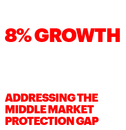 LIFE INSURERS COULD ADD NEARLY 8% GROWTH TO THE OVERALL MARKET—NEARLY TRIPLING ITS EXPECTED GROWTH RATE—BY ADDRESSING THE MIDDLE MARKET PROTECTION GAP