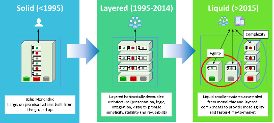 Multi-dimensional Decoupling of IT architecture
