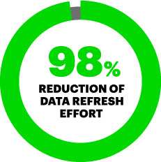 98% reduction of data refresh effort