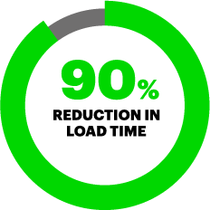 90% reduction in load time