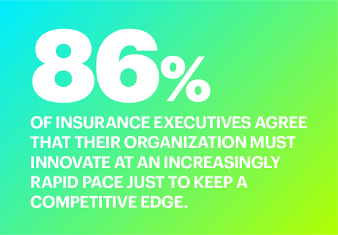 86% of insurance executives agree that their organization must innovate at an increasingly rapid pace just to keep a competitive edge.