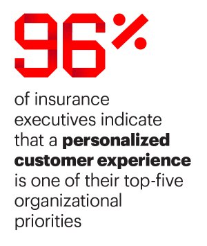 96% of insurance executives indicate that a personalized customer experience is one of their top-five organizational priorities