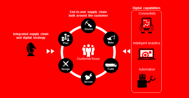 Integrated Supply Chain and Digital Strategy
