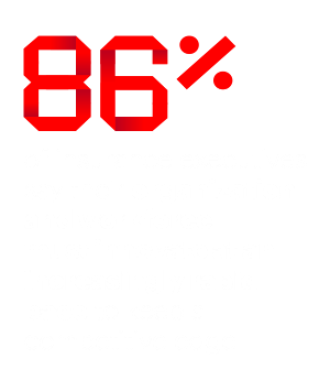 86% of insurance executives say their organization and workforce must innovate at an increasingly rapid pace to keep a competitive edge