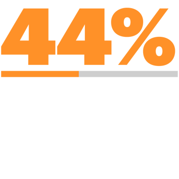44 percent of consumers are likely to consider connected insurance services to help them become and stay healthier.