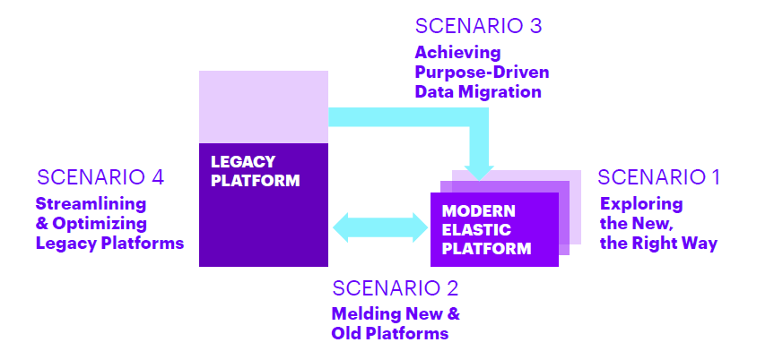 Four major scenarios for cloud realization and IT optimization
