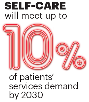 "10-percent-stat.png image containing the stat:  ""SELF-CARE will meet up to 10% of patient's services demand by 2030"