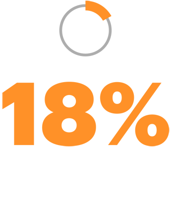 Just 18% of operations executives think leadership has the right initiatives for cost reduction targets.