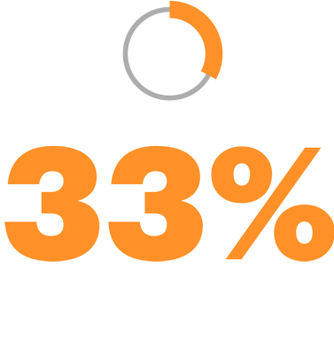 Only 33% of operations executives see their cost intervention initiatives as durable.