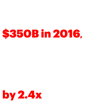 US utilities have made substantial investments, $350B in 2016, with the 30 largest US utilities seeing capital investments exceed depreciation by 2.4x