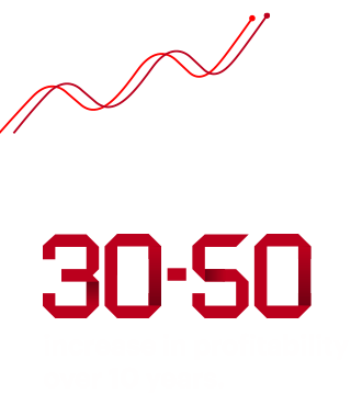AI across the business offers an opportunity for an average 30-50% increase in profitability over 10 years.