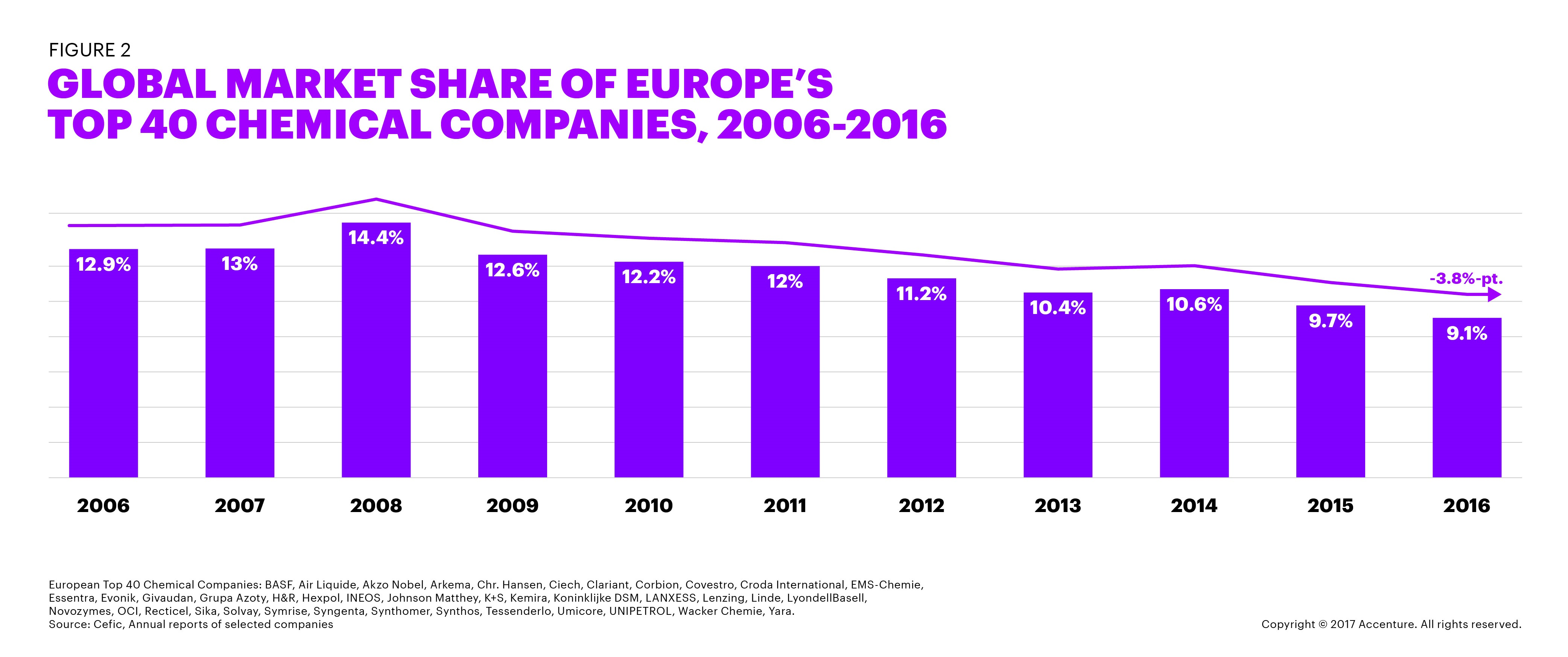 GLOBAL MARKET SHARE OF EUROPE'S TOP 40 CHEMICAL COMPANIES, 2006-2016