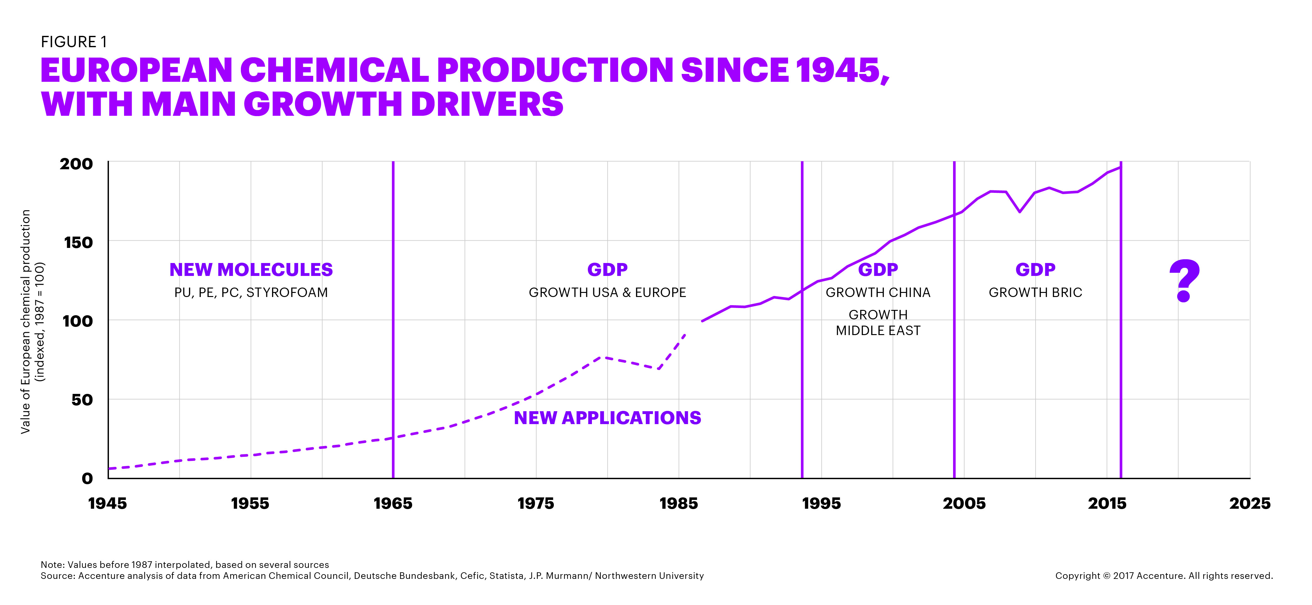 EUROPEAN CHEMICAL PRODUCTION SINCE 1945, WITH MAIN GROWTH DRIVERS