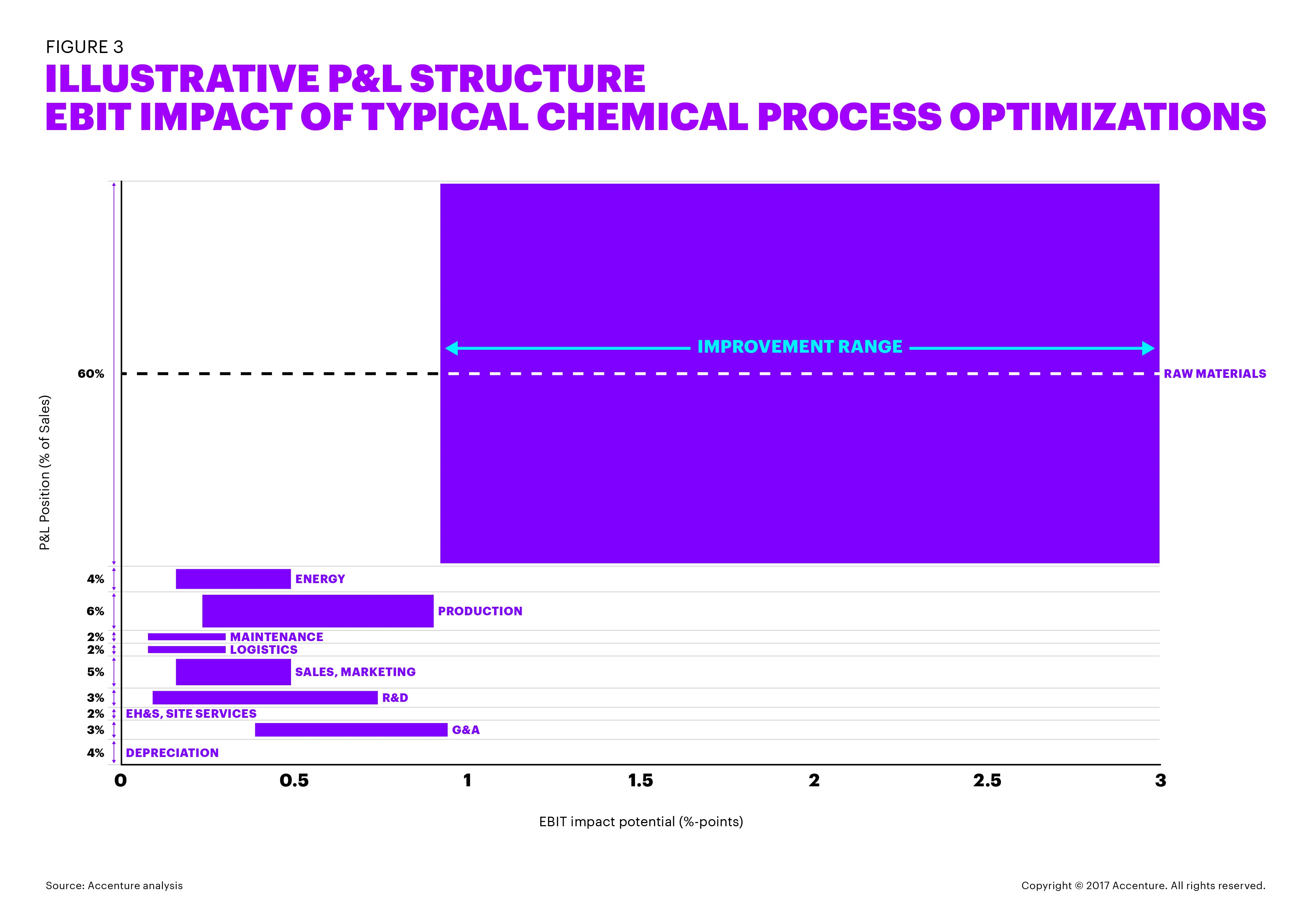 ILLUSTRATIVE P&L STRUCTURE EBIT IMPACT OF TYPICAL CHEMICAL PROCESS OPTIMIZATIONS